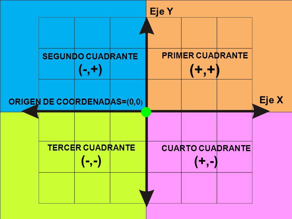 Eje Y Eje X PRIMER CUADRANTE (+,+) SEGUNDO CUADRANTE (-,+) TERCER CUADRANTE (-,-) CUARTO CUADRANTE (+,-) ORIGEN DE COORDENADAS=(0,0 )