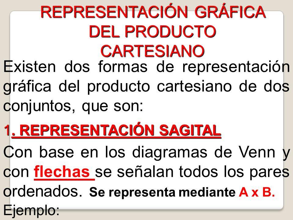 REPRESENTACIÓN GRÁFICA DEL PRODUCTO CARTESIANO Existen dos formas de representación gráfica del producto cartesiano de dos conjuntos, que son: 1. 1. R