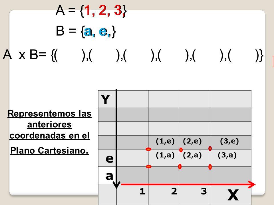 A = {1, 2, 3} B = {a, e,} A x B= { 1, a e 2, a e 3, a e ( ),( ),( ),( ),( ),( )} 1 a, 1 e, 2 a, 2 e, 3 a, 3 e, Representemos las anteriores coordenada