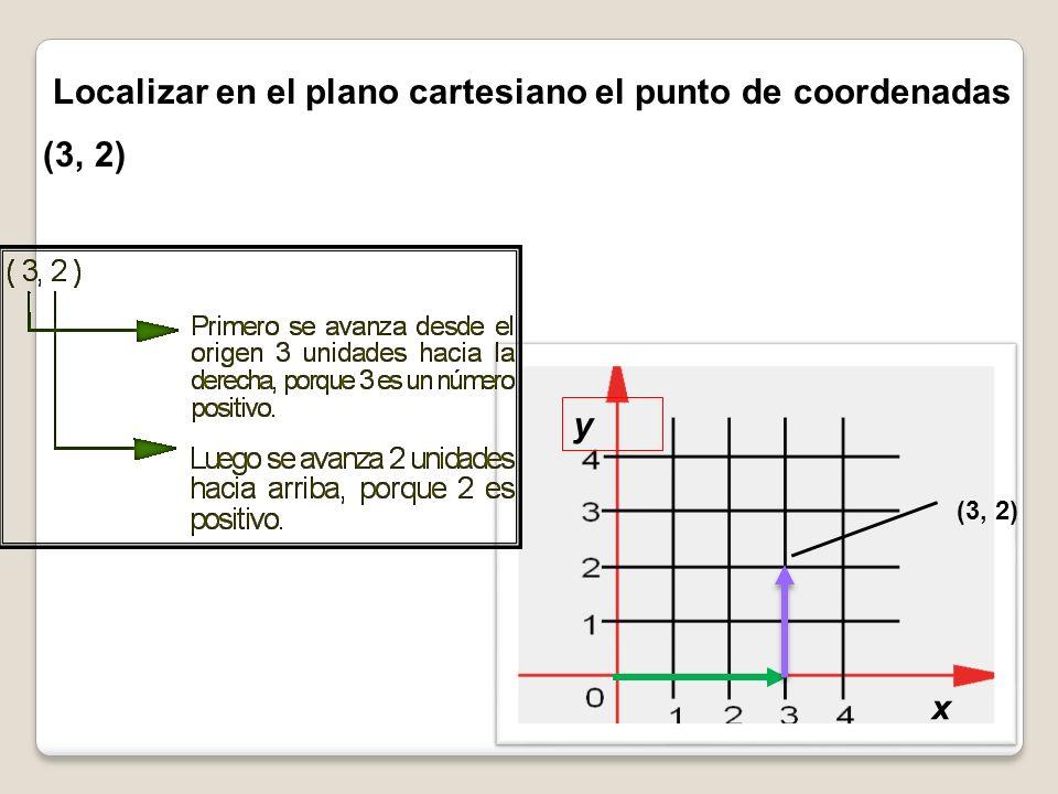 Localizar en el plano cartesiano el punto de coordenadas (3, 2) y x