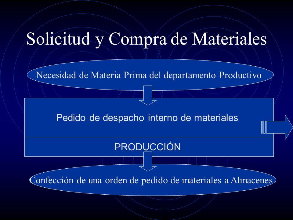 Solicitud y Compra de Materiales Pedido de despacho interno de materiales PRODUCCIÓN Necesidad de Materia Prima del departamento Productivo Confección
