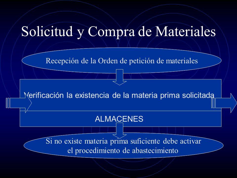 Solicitud y Compra de Materiales Verificación la existencia de la materia prima solicitada ALMACENES Recepción de la Orden de petición de materiales S