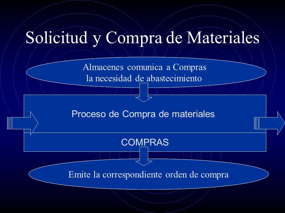 Solicitud y Compra de Materiales Proceso de Compra de materiales COMPRAS Almacenes comunica a Compras la necesidad de abastecimiento Emite la correspo
