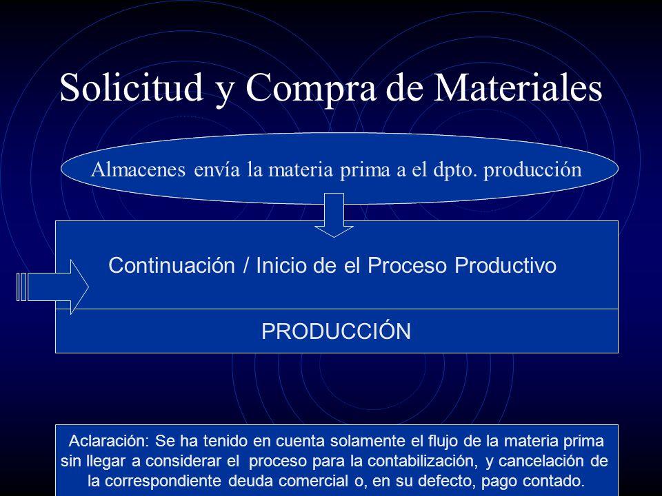 Solicitud y Compra de Materiales Continuación / Inicio de el Proceso Productivo PRODUCCIÓN Almacenes envía la materia prima a el dpto. producción Acla
