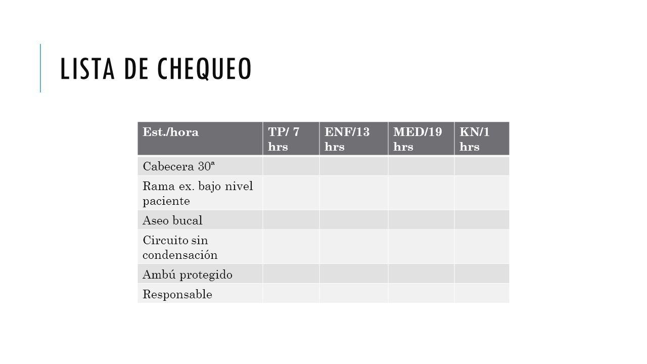 LISTA DE CHEQUEO Est./horaTP/ 7 hrs ENF/13 hrs MED/19 hrs KN/1 hrs Cabecera 30ª Rama ex. bajo nivel paciente Aseo bucal Circuito sin condensación Ambú