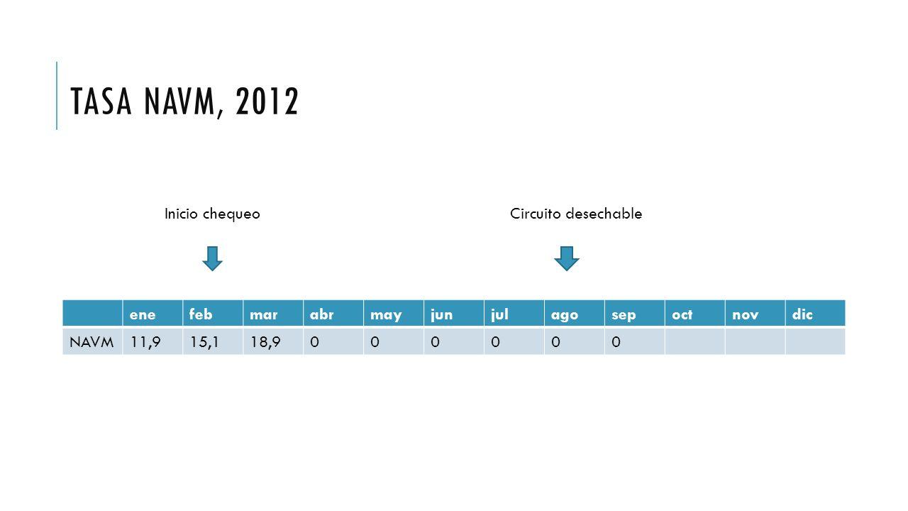 TASA NAVM, 2012 enefebmarabrmayjunjulagosepoctnovdic NAVM11,915,118,9000000 Inicio chequeoCircuito desechable