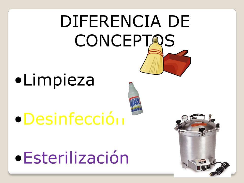 PRINCIPIOS GENERALES DE LA ASEPSIA Retirar todo lo que impida el lavado de manos(anillos, joyas).