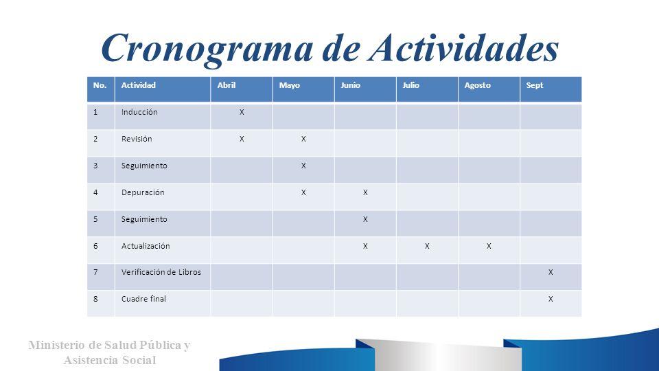 Cronograma de Actividades Ministerio de Salud Pública y Asistencia Social No.ActividadAbrilMayoJunioJulioAgostoSept 1InducciónX 2RevisiónXX 3Seguimien