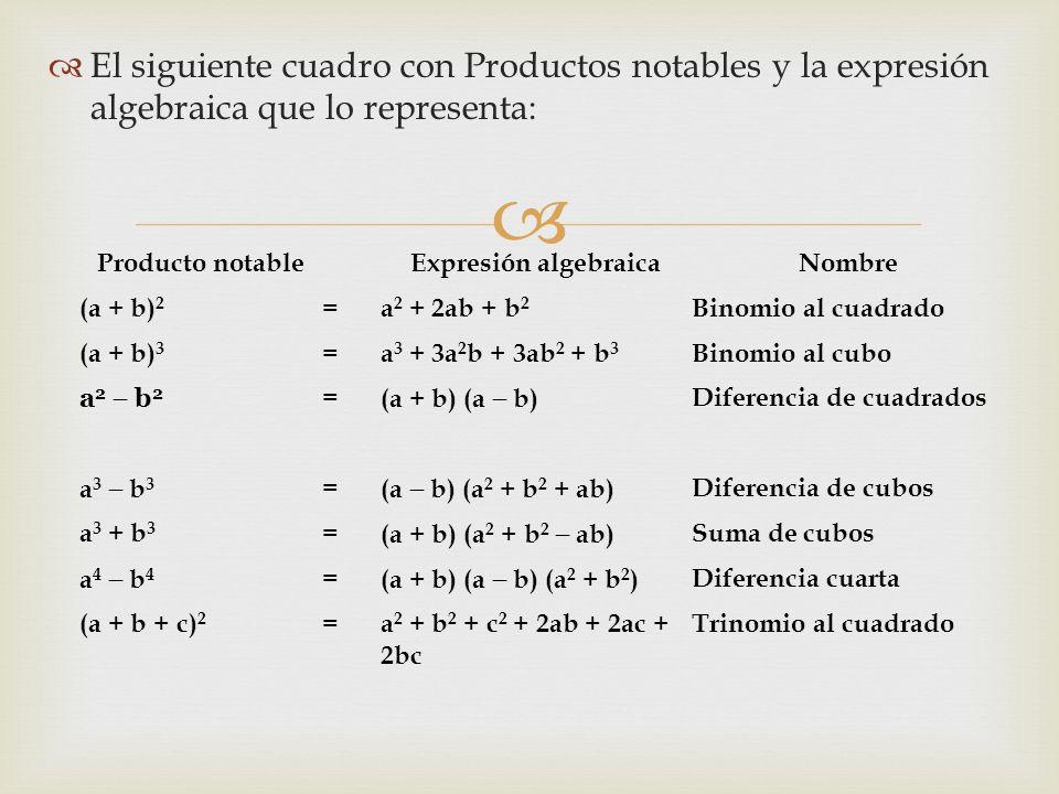   El siguiente cuadro con Productos notables y la expresión algebraica que lo representa: Producto notableExpresión algebraicaNombre (a + b) 2 =a 2 + 2ab + b 2 Binomio al cuadrado (a + b) 3 =a 3 + 3a 2 b + 3ab 2 + b 3 Binomio al cubo a 2  b 2 = (a + b) (a  b) Diferencia de cuadrados a 3  b 3 = (a  b) (a 2 + b 2 + ab) Diferencia de cubos a 3 + b 3 = (a + b) (a 2 + b 2  ab) Suma de cubos a 4  b 4 = (a + b) (a  b) (a 2 + b 2 ) Diferencia cuarta (a + b + c) 2 =a 2 + b 2 + c 2 + 2ab + 2ac + 2bc Trinomio al cuadrado