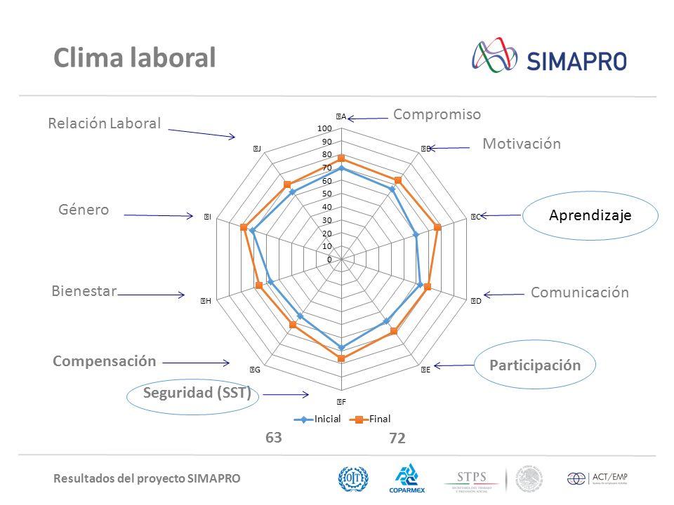 Resultados del proyecto SIMAPRO Clima laboral Seguridad (SST) 63 72 Participación Aprendizaje Relación Laboral Género Bienestar Compensación Compromiso Motivación Comunicación