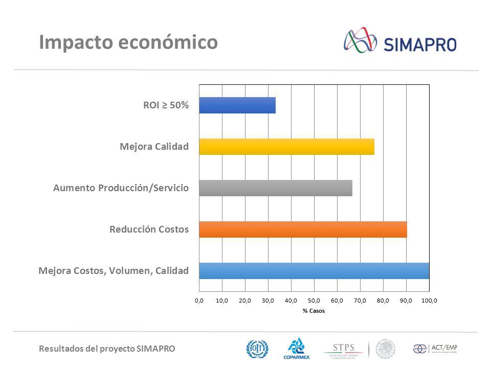Resultados del proyecto SIMAPRO Impacto económico