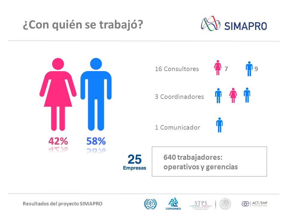 Resultados del proyecto SIMAPRO ¿Con quién se trabajó.