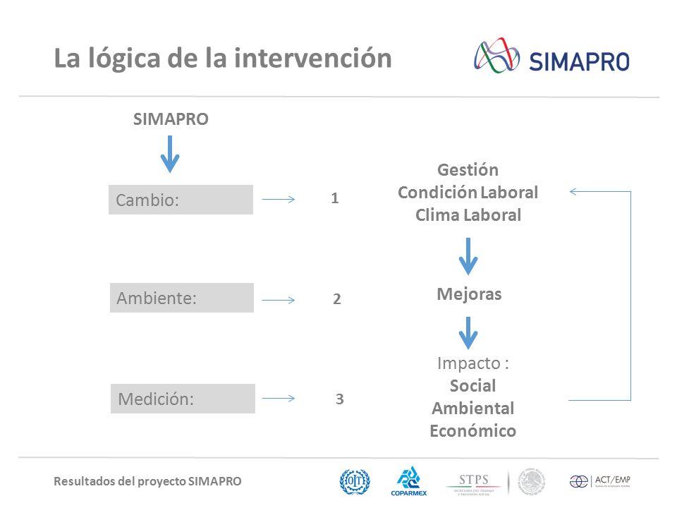 Resultados del proyecto SIMAPRO La lógica de la intervención Gestión Condición Laboral Clima Laboral Impacto : Social Ambiental Económico Mejoras Cambio: Medición: Ambiente: 1 2 3 SIMAPRO