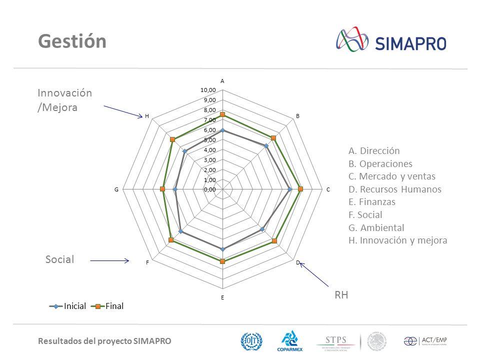 Resultados del proyecto SIMAPRO Gestión A. Dirección B.