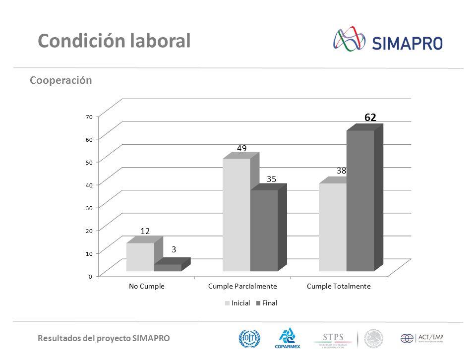 Resultados del proyecto SIMAPRO Condición laboral Cooperación