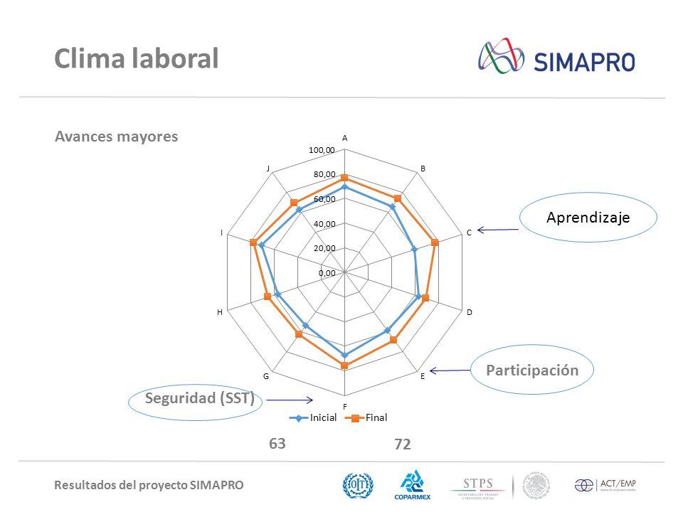 Resultados del proyecto SIMAPRO Clima laboral Seguridad (SST) Avances mayores 63 72 Participación Aprendizaje