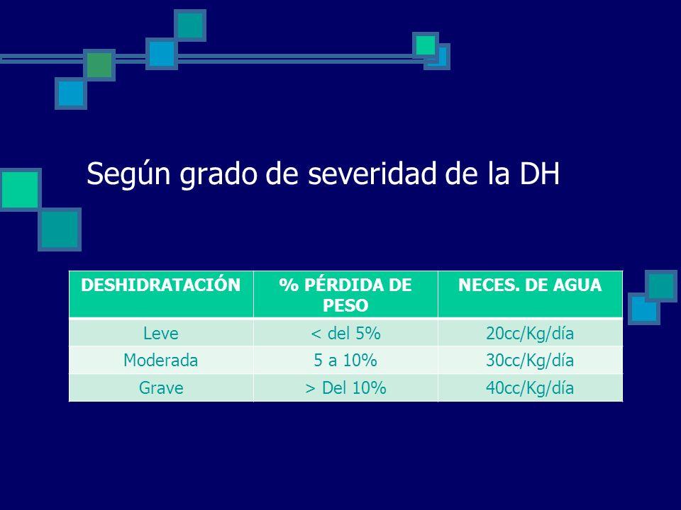Según grado de severidad de la DH DESHIDRATACIÓN% PÉRDIDA DE PESO NECES.