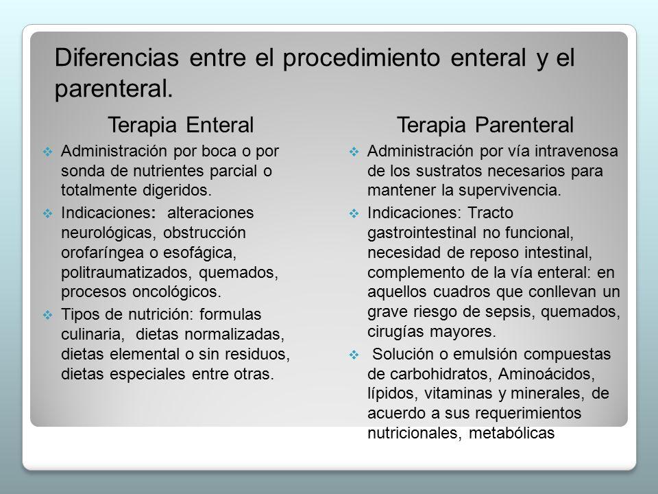 Diferencias entre el procedimiento enteral y el parenteral. Terapia Enteral  Administración por boca o por sonda de nutrientes parcial o totalmente d