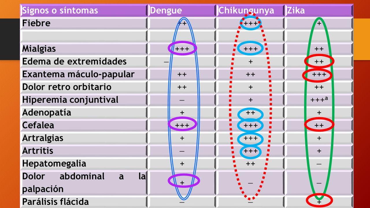 Signos o síntomasDengueChikungunyaZika Fiebre ++++++ Mialgias +++ ++ Edema de extremidades  +++ Exantema máculo-papular ++ +++ Dolor retro orbitario +++ Hiperemia conjuntival  ++++ a Adenopatía ++++ Cefalea +++ ++ Artralgias +++++ Artritis  ++++ Hepatomegalia +++  Dolor abdominal a la palpación +  Parálisis flácida  +