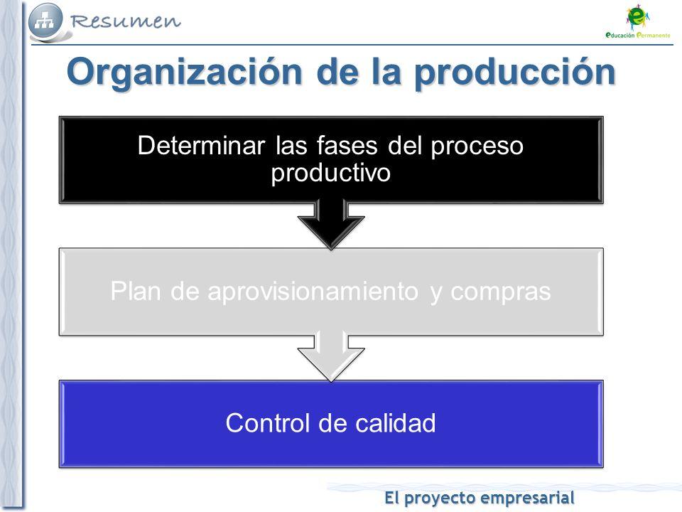 El proyecto empresarial Control de calidad Plan de aprovisionamiento y compras Determinar las fases del proceso productivo Organización de la producción