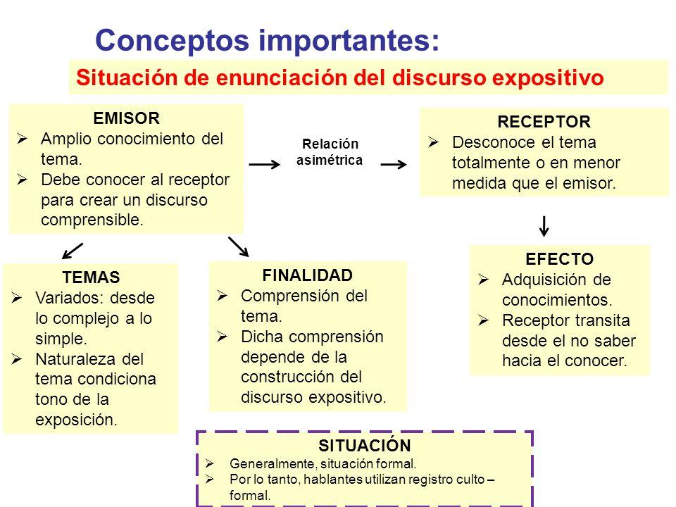 Conceptos importantes: Situación de enunciación del discurso expositivo EMISOR  Amplio conocimiento del tema.