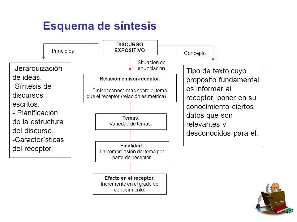 Esquema de síntesis DISCURSO EXPOSITIVO -Jerarquización de ideas.