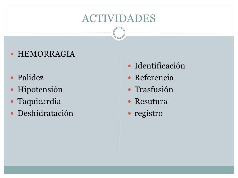 ACTIVIDADES HEMORRAGIA Palidez Hipotensión Taquicardia Deshidratación Identificación Referencia Trasfusión Resutura registro