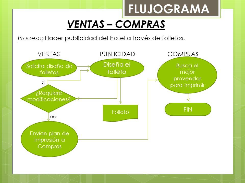 VENTAS – COMPRAS FLUJOGRAMA Proceso: Hacer publicidad del hotel a través de folletos.