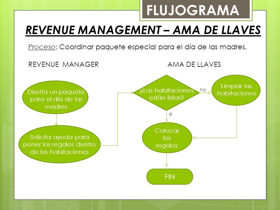 REVENUE MANAGEMENT – AMA DE LLAVES FLUJOGRAMA Proceso: Coordinar paquete especial para el día de las madres.