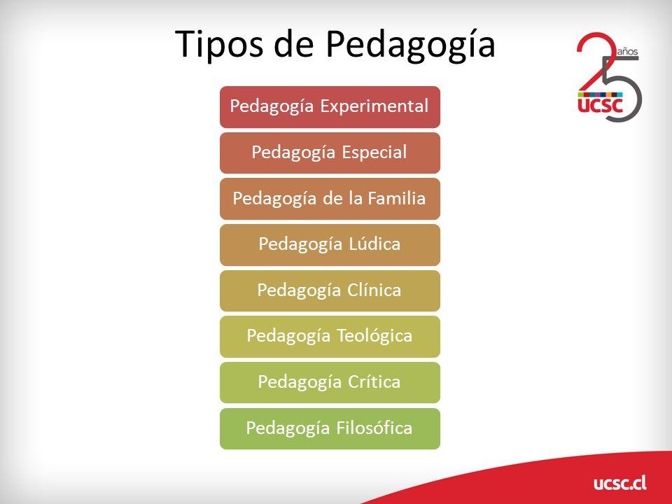 Tipos De Pedagogía Décimo C