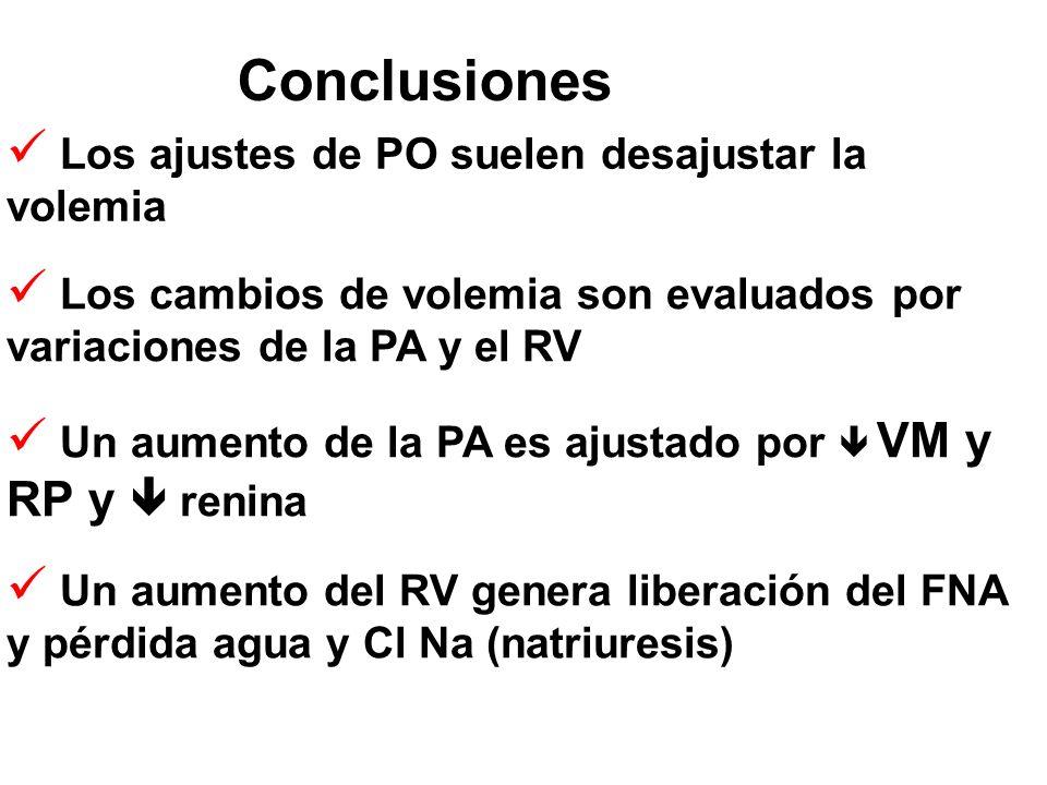 Conclusiones Los cambios de volemia son evaluados por variaciones de la PA y el RV Un aumento de la PA es ajustado por  VM y RP y  renina Los ajustes de PO suelen desajustar la volemia Un aumento del RV genera liberación del FNA y pérdida agua y Cl Na (natriuresis)