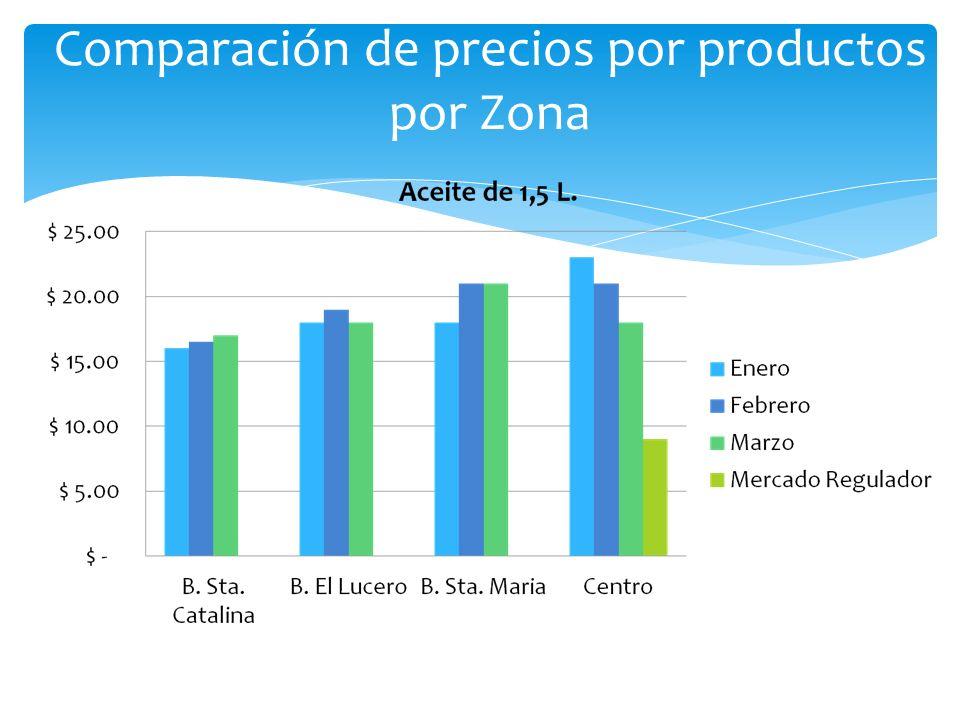 Comparación de precios por productos por Zona