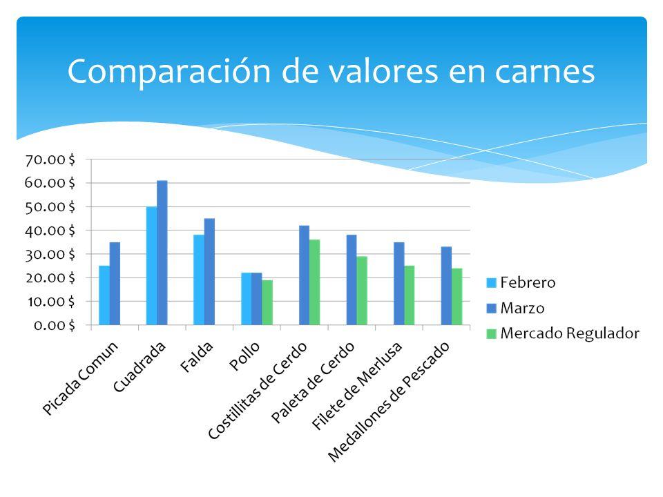 Comparación de valores en carnes