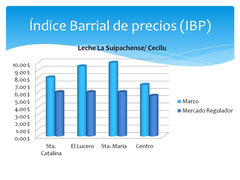 Índice Barrial de precios (IBP)