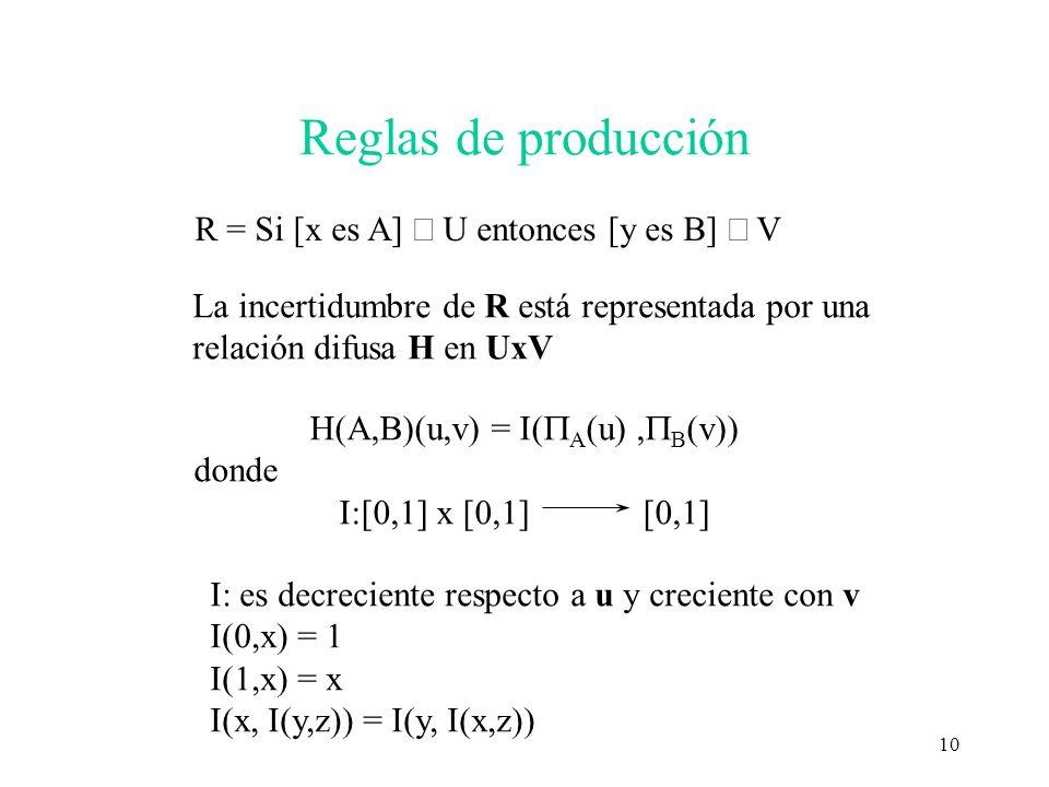 10 Reglas de producción R = Si [x es A] U entonces [y es B] V La incertidumbre de R está representada por una relación difusa H en UxV H(A,B)(u,v) = I