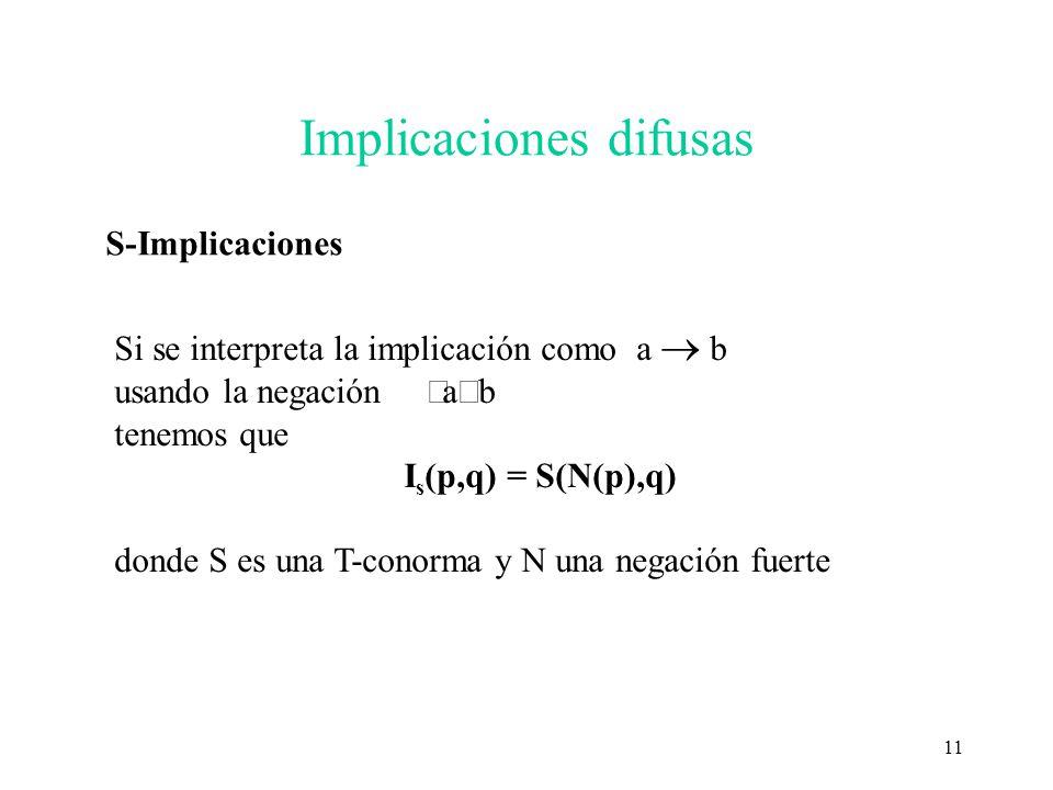 11 Implicaciones difusas S-Implicaciones Si se interpreta la implicación como a b usando la negación a b tenemos que I s (p,q) = S(N(p),q) donde S es