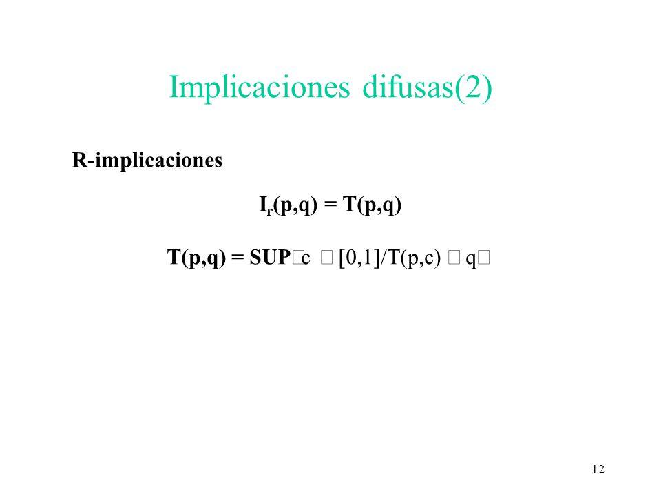 12 Implicaciones difusas(2) R-implicaciones I r (p,q) = T(p,q) T(p,q) = SUP c [0,1]/T(p,c) q