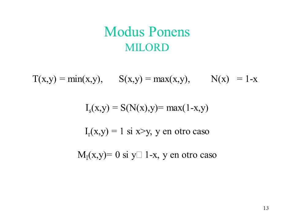 13 Modus Ponens MILORD T(x,y) = min(x,y), S(x,y) = max(x,y), N(x) = 1-x I s (x,y) = S(N(x),y)= max(1-x,y) I r (x,y) = 1 si x>y, y en otro caso M I (x,