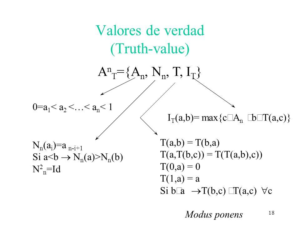 18 Valores de verdad (Truth-value) A n T ={A n, N n, T, I T } 0=a 1 < a 2 <…< a n < 1 I T (a,b)= max{c A n b a,c)} N n (a i )=a n-i+1 Si a N n (b) N 2