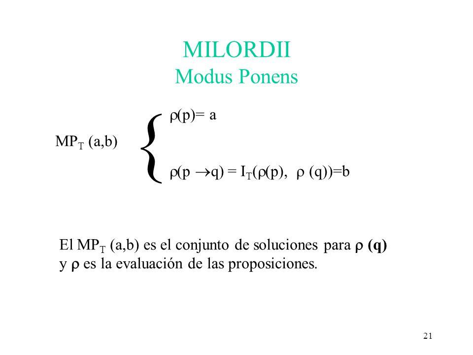 21 MILORDII Modus Ponens MP T (a,b) (p)= a (p q) = I T ( (p), (q))=b { El MP T (a,b) es el conjunto de soluciones para (q) y es la evaluación de las p