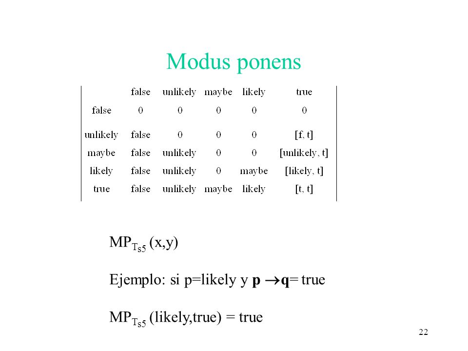 22 Modus ponens MP T s5 (x,y) Ejemplo: si p=likely y p q= true MP T s5 (likely,true) = true