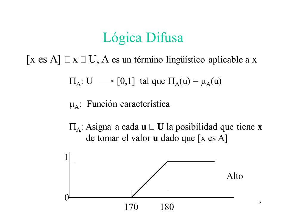 3 Lógica Difusa [x es A] x U, A es un término lingüístico aplicable a x A : U [0,1] tal que A (u) = u) Función característica A : Asigna a cada u U la