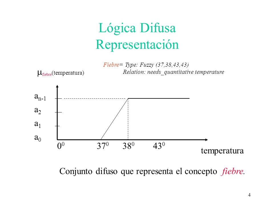 5 Lógica Difusa Representación 0 0 37 0 38 0 39 0 43 0 a n-1 a2a2 a1a1 a0a0 temperatura fiebre (temperatura) low medium high Conjuntos difusos que representan el concepto fiebre Fiebre= Type: (l low (37,37.3,37.6,38), (m medium (37.6,38, 38.5,39), (h high (38.5,39,43,43)) Relation: needs_quantitative temperature