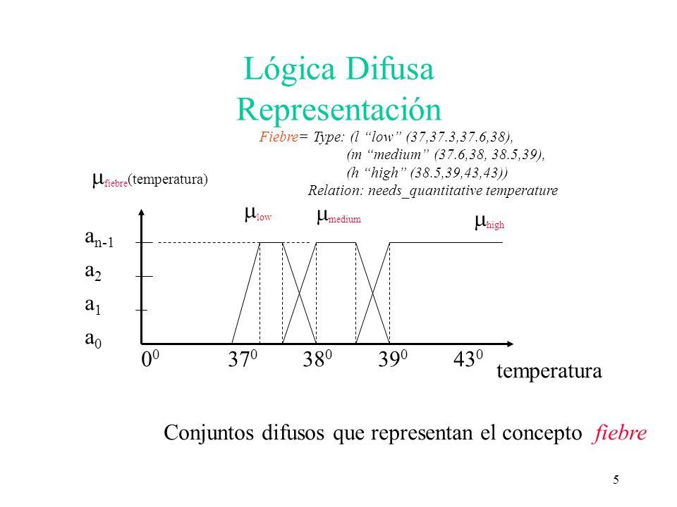 6 Lógica Difusa Operaciones Si F=[x es A] y G=[x es B] con distribuciones de posibilidad A y B definidas en U F G = [x es A y B] F G = [x es A ó B] F = [x no es A] A B (u) = T( A (u), B (u)) T-norma (Conjunción) A B (u) = S( A (u), B (u)) S-norma (Disyunción) A (u) = N( A (u)) N (Negación)