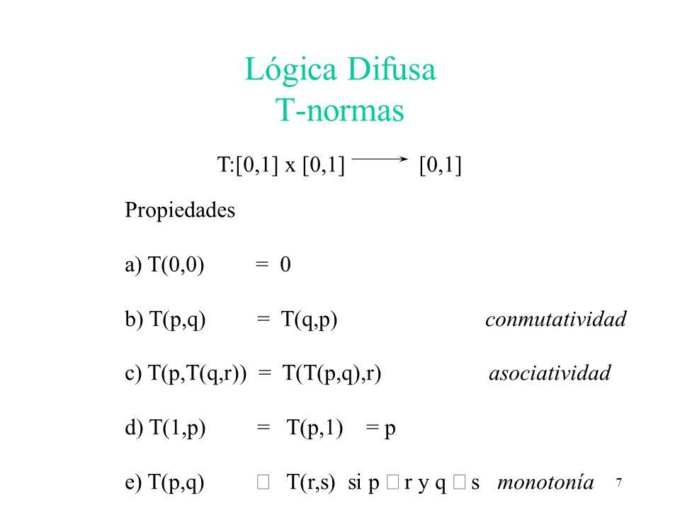8 Lógica Difusa T-conormas S:[0,1] x [0,1] [0,1] Propiedades a) S(1,1) = 1 b) S(p,q) = S(q,p) conmutatividad c) S(p,S(q,r)) = S(S(p,q),r) asociatividad d) S(1,p) = S(p,1) = 1 e) S(p,q) S r,s si p r y q s monotonía