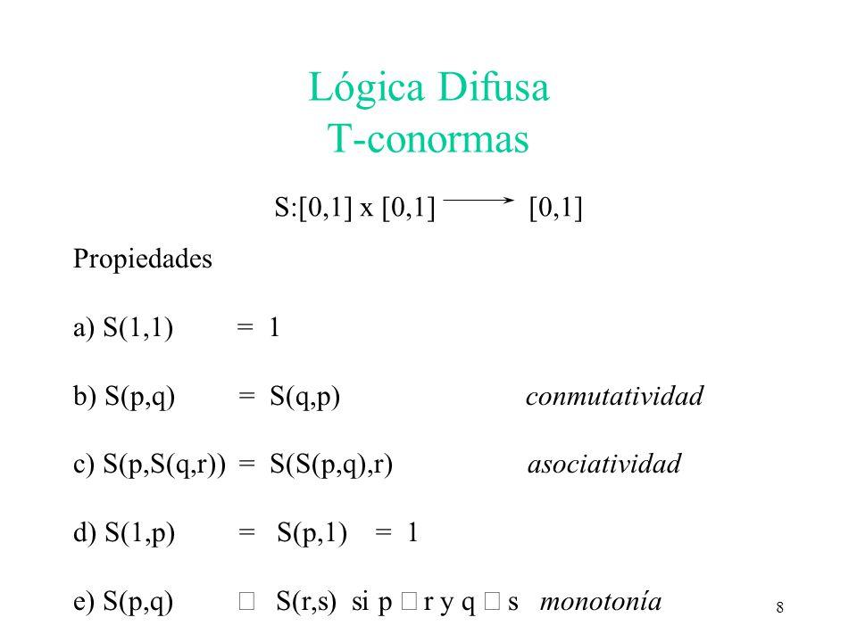 8 Lógica Difusa T-conormas S:[0,1] x [0,1] [0,1] Propiedades a) S(1,1) = 1 b) S(p,q) = S(q,p) conmutatividad c) S(p,S(q,r)) = S(S(p,q),r) asociativida