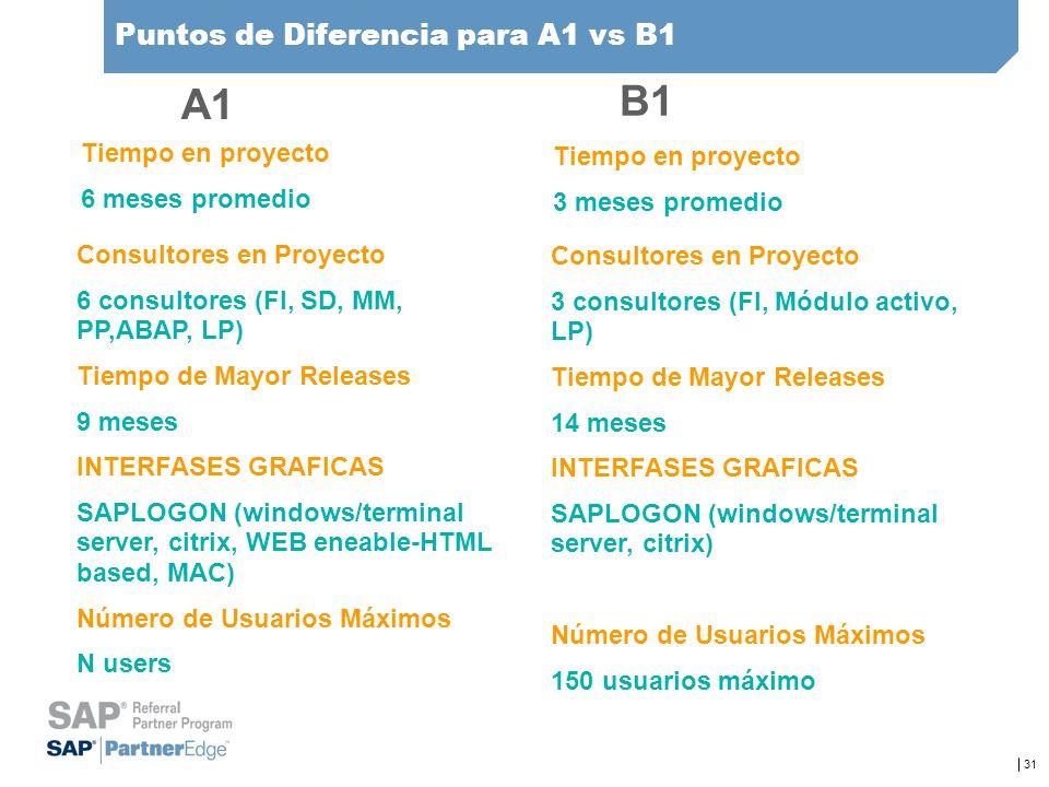 31 Puntos de Diferencia para A1 vs B1 Tiempo en proyecto 6 meses promedio Tiempo en proyecto 3 meses promedio Consultores en Proyecto 6 consultores (F