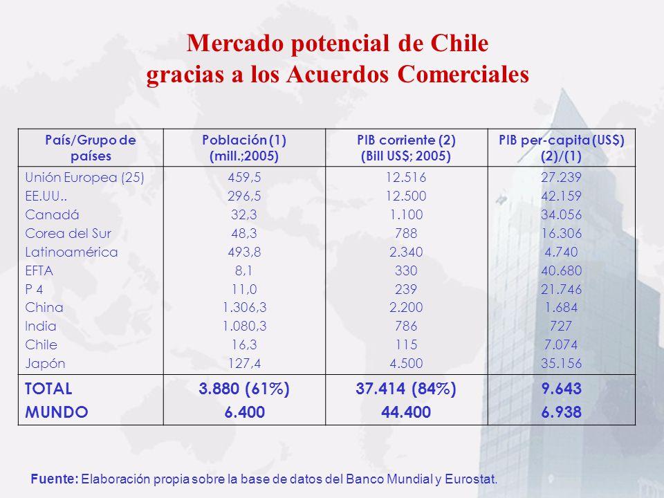 Mercado potencial de Chile gracias a los Acuerdos Comerciales Fuente: Elaboración propia sobre la base de datos del Banco Mundial y Eurostat. País/Gru