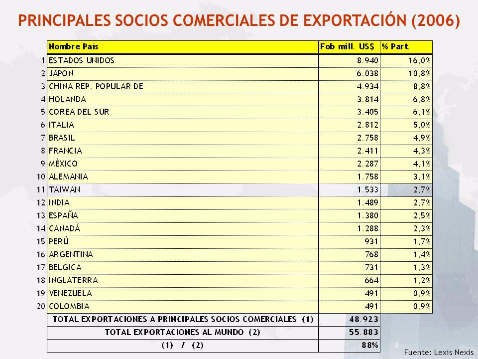 Fuente: Lexis Nexis PRINCIPALES SOCIOS COMERCIALES DE EXPORTACIÓN (2006)