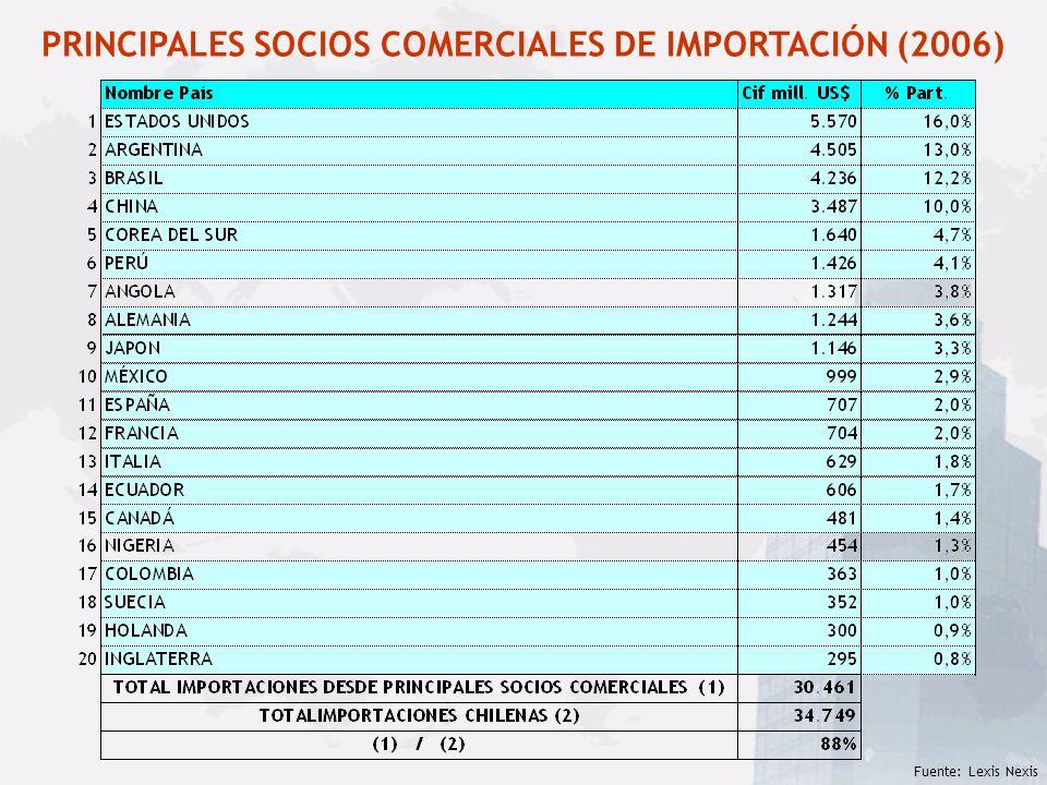 Fuente: Lexis Nexis PRINCIPALES SOCIOS COMERCIALES DE IMPORTACIÓN (2006)
